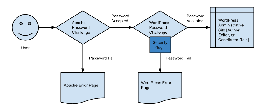 secure-processes-for-wordpress-e1428602553296
